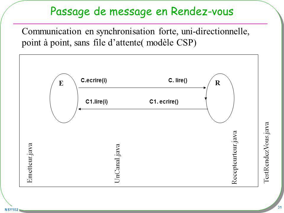 NSY102 31 Passage de message en Rendez-vous Emetteur.javaUnCanal.java Recepteurteur.java E R TestRendezVous.java C.ecrire(i)C. lire() Communication en