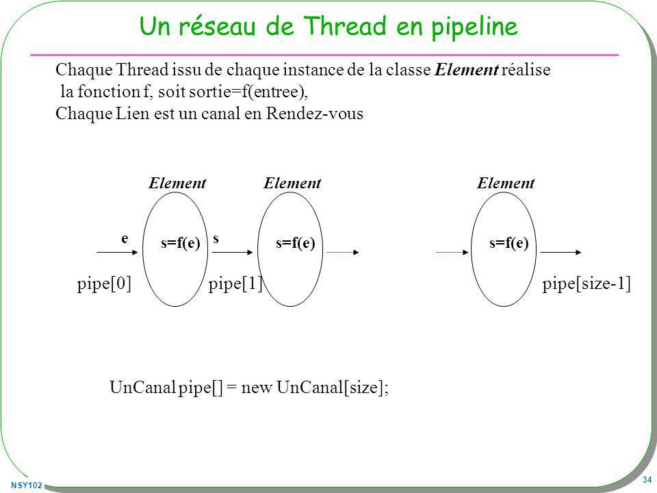 NSY102 34 Un réseau de Thread en pipeline Element s=f(e) Chaque Thread issu de chaque instance de la classe Element réalise la fonction f, soit sortie=f(entree), Chaque Lien est un canal en Rendez-vous UnCanal pipe[] = new UnCanal[size]; pipe[0]pipe[1]pipe[size-1] Element s=f(e) Element s=f(e) se