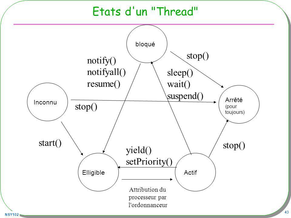 NSY102 43 Etats d un Thread Arrêté (pour toujours) ActifElligible Inconnu start() stop() Attribution du processeur par l ordonnanceur bloqué sleep() wait() suspend() stop() notify() notifyall() resume() yield() setPriority()