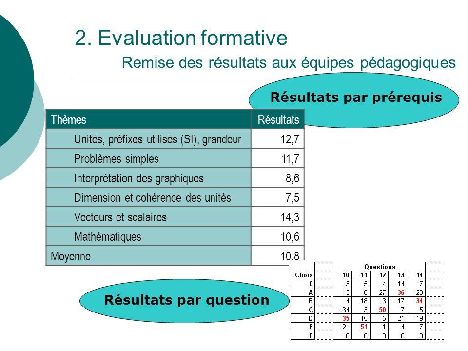 12 2. Evaluation formative Remise des résultats aux équipes pédagogiques ThèmesRésultats Unités, préfixes utilisés (SI), grandeur12,7 Problèmes simple