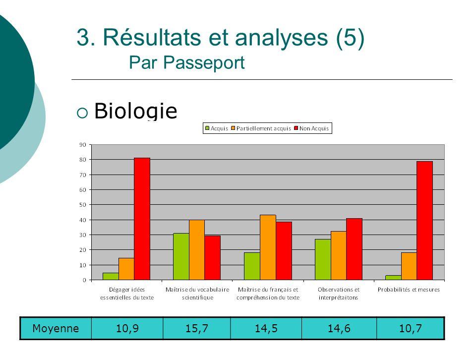 3. Résultats et analyses (5) Par Passeport Biologie Moyenne10,915,714,514,610,7