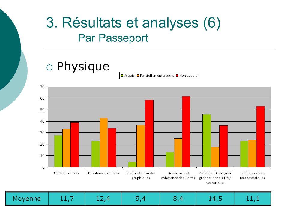 3. Résultats et analyses (6) Par Passeport Physique Moyenne11,712,49,48,414,511,1
