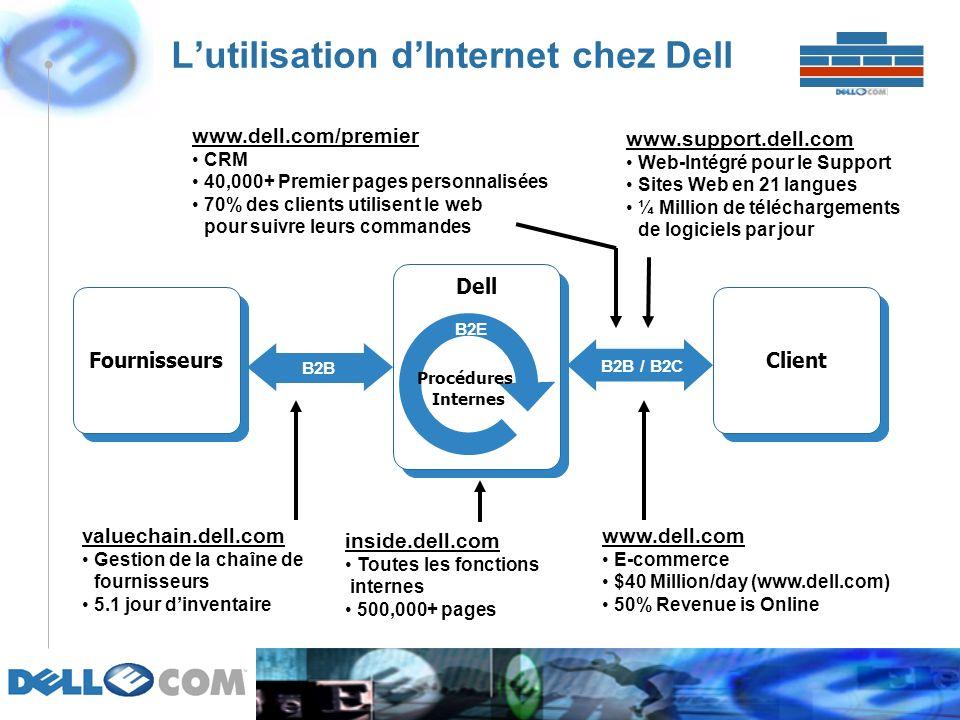 Lutilisation dInternet chez Dell Dell Fournisseurs Client Procédures Internes B2B B2B / B2C B2B B2E valuechain.dell.com Gestion de la chaîne de fournisseurs 5.1 jour dinventaire www.support.dell.com Web-Intégré pour le Support Sites Web en 21 langues ¼ Million de téléchargements de logiciels par jour www.dell.com E-commerce $40 Million/day (www.dell.com) 50% Revenue is Online inside.dell.com Toutes les fonctions internes 500,000+ pages www.dell.com/premier CRM 40,000+ Premier pages personnalisées 70% des clients utilisent le web pour suivre leurs commandes