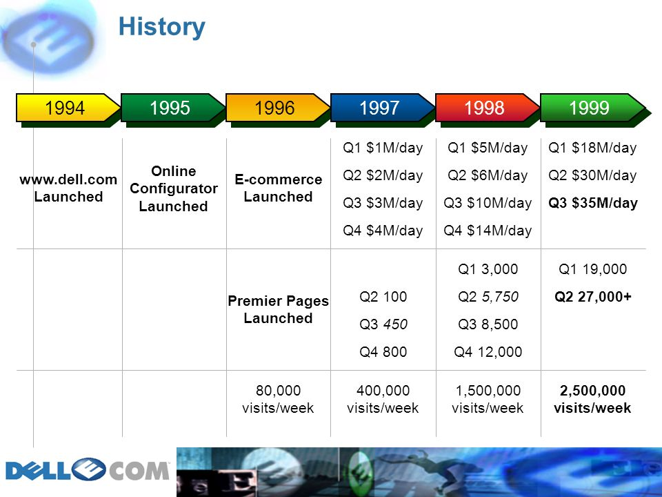 History 1994 1995 1996 1997 1998 1999 E-commerce Launched www.dell.com Launched Premier Pages Launched 80,000 visits/week Q1 $1M/day Q2 $2M/day Q3 $3M/day Q4 $4M/day Q2 100 Q3 450 Q4 800 400,000 visits/week Q1 $5M/day Q2 $6M/day Q3 $10M/day Q4 $14M/day Q1 3,000 Q2 5,750 Q3 8,500 Q4 12,000 1,500,000 visits/week Online Configurator Launched Q1 $18M/day Q2 $30M/day Q1 19,000 Q2 27,000+ 2,500,000 visits/week Q3 $35M/day