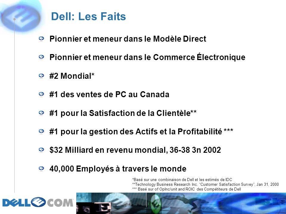 Dell: Les Faits Pionnier et meneur dans le Modèle Direct Pionnier et meneur dans le Commerce Électronique #2 Mondial* #1 des ventes de PC au Canada #1 pour la Satisfaction de la Clientèle** #1 pour la gestion des Actifs et la Profitabilité *** $32 Milliard en revenu mondial, 36-38 3n 2002 40,000 Employés à travers le monde *Basé sur une combinaison de Dell et les estimés de IDC **Technology Business Research Inc.