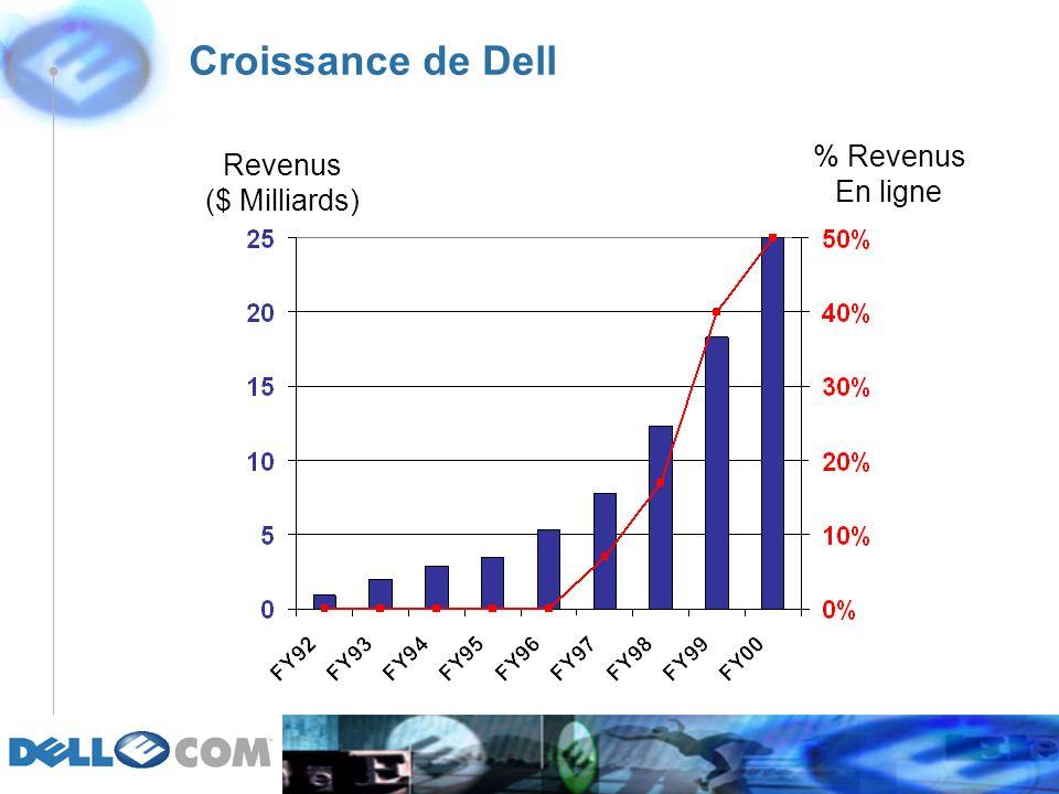 Croissance de Dell Revenus ($ Milliards) % Revenus En ligne