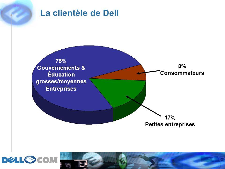La clientèle de Dell 75% Gouvernements & Éducation grosses/moyennes Entreprises 17% Petites entreprises 8% Consommateurs