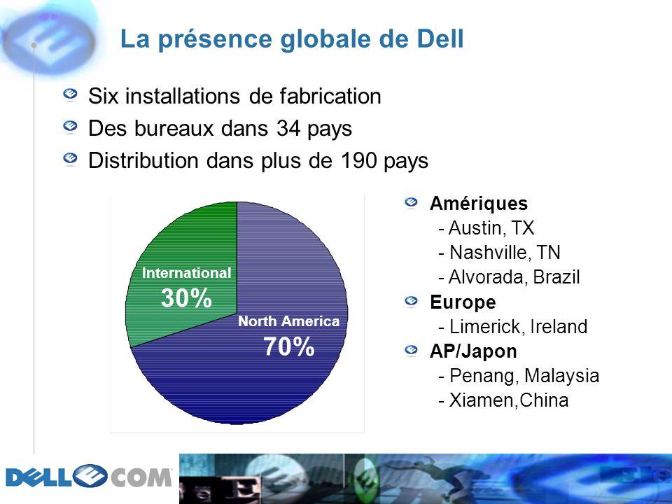 La présence globale de Dell North America 70% International 30% Six installations de fabrication Des bureaux dans 34 pays Distribution dans plus de 190 pays Amériques - Austin, TX - Nashville, TN - Alvorada, Brazil Europe - Limerick, Ireland AP/Japon - Penang, Malaysia - Xiamen,China