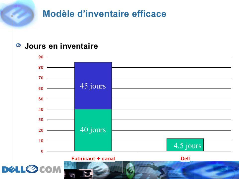 Modèle dinventaire efficace Jours en inventaire 4.5 jours 40 jours 45 jours