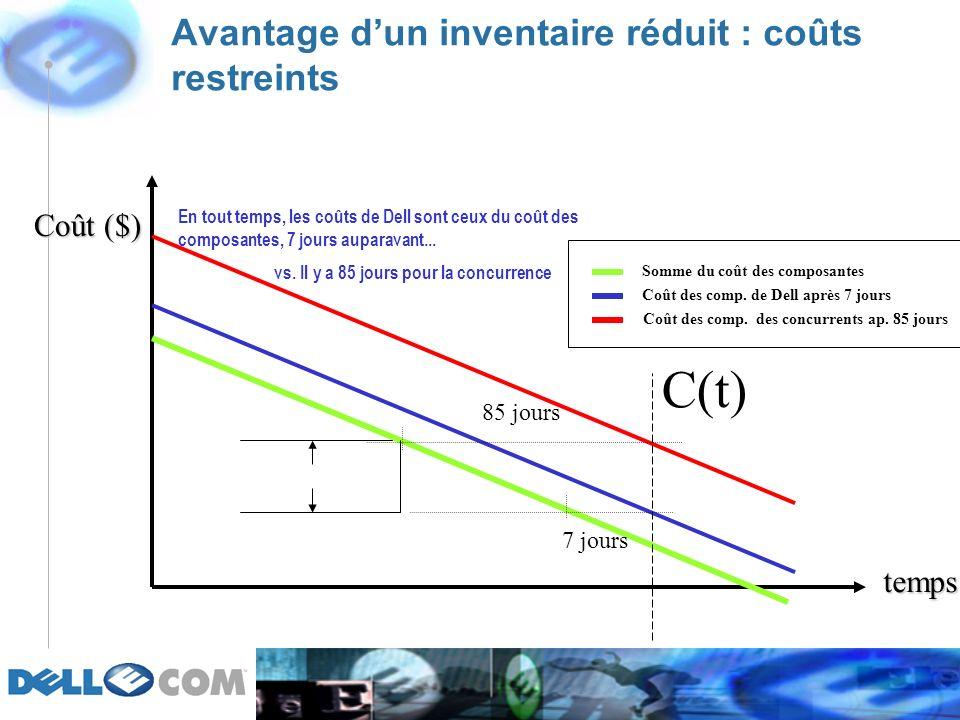 Avantage dun inventaire réduit : coûts restreints Coût ($) temps 7 jours 85 jours C(t) Somme du coût des composantes Coût des comp.