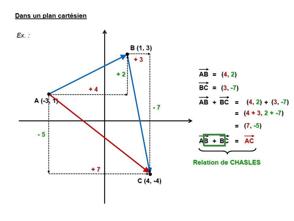 + 3 Dans un plan cartésien Ex. : A (-3, 1) B (1, 3) + 4 + 2 C (4, -4) - 7 + 7 - 5 AB = (4, 2) BC = (3, -7) AB + BC = (4, 2) (3, -7) + = (4 + 3, 2 + -7