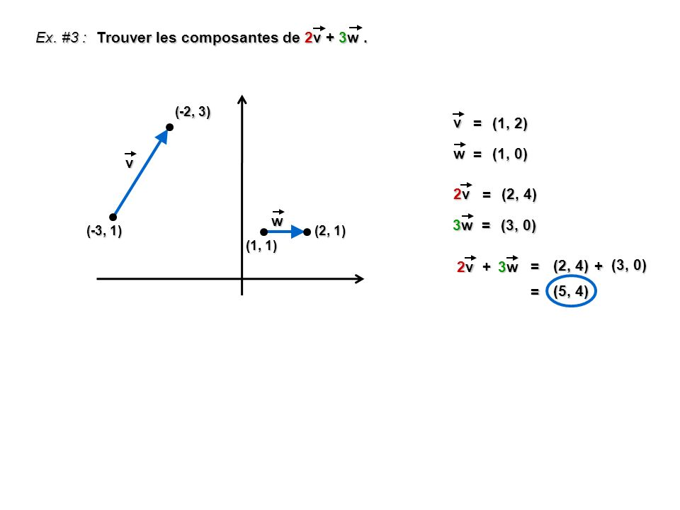Ex. #3 : Trouver les composantes de 2v + 3w. (-3, 1) (-2, 3) (1, 1) (2, 1) v = (1, 2) w = (1, 0) v w 2v2v2v2v = (2, 4) 3w3w3w3w = (3, 0) + = (2, 4) (3