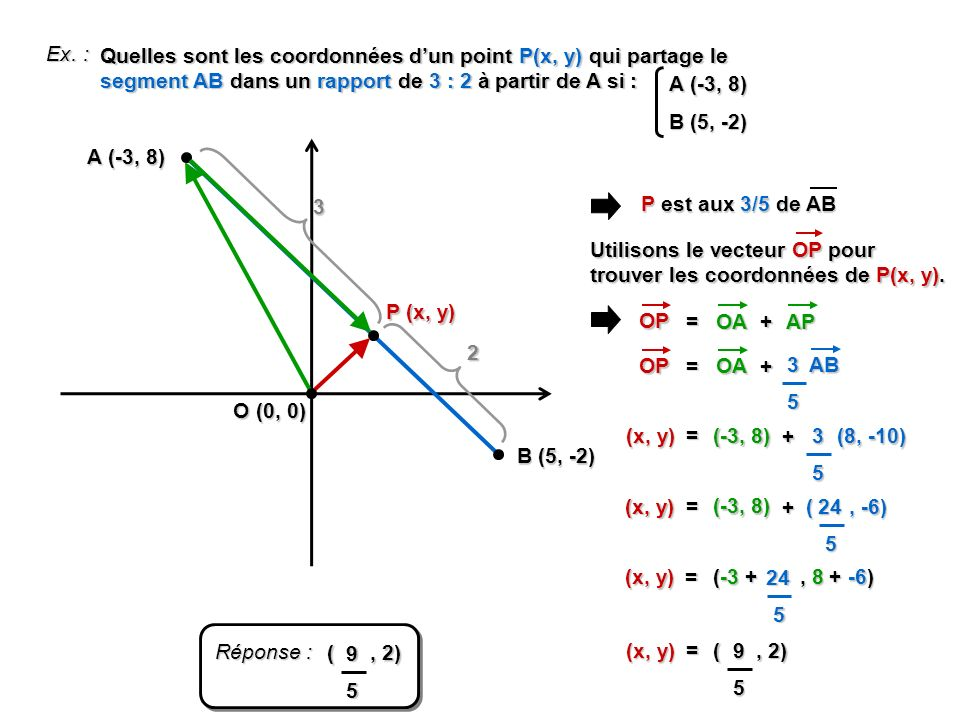 Ex. : Quelles sont les coordonnées dun point P(x, y) qui partage le segment AB dans un rapport de 3 : 2 à partir de A si : A (-3, 8) B (5, -2) A (-3,