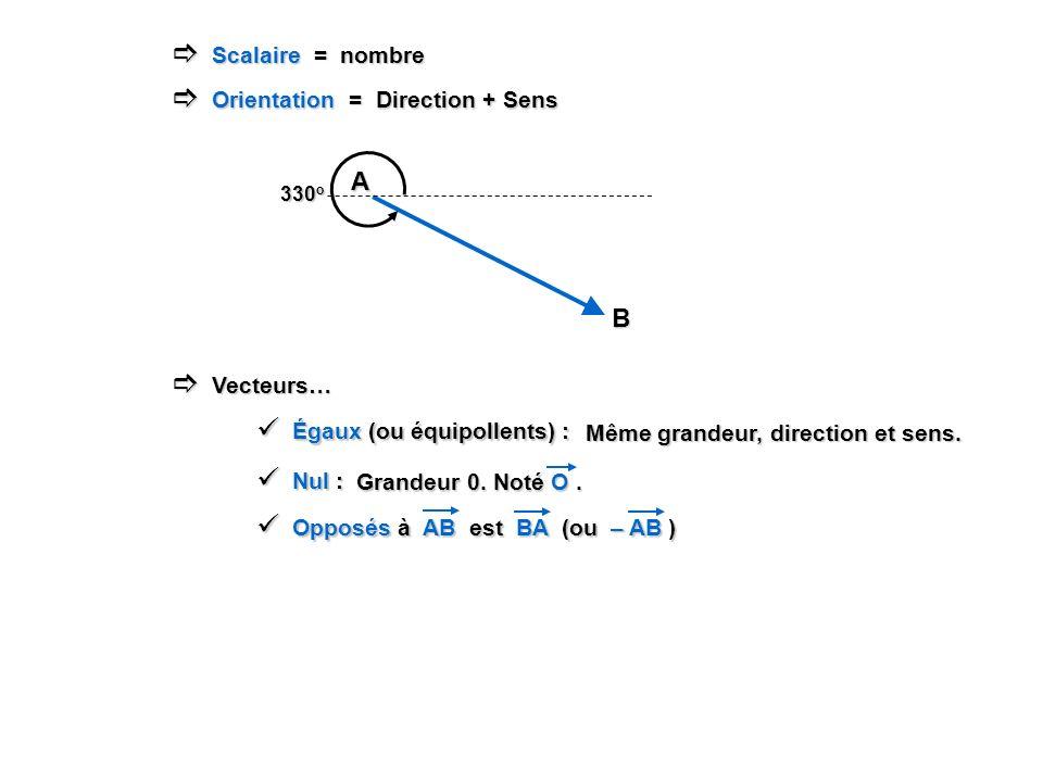 Scalaire = nombre Scalaire = nombre Orientation = Direction + Sens Orientation = Direction + Sens A B 330 o Vecteurs… Vecteurs… Égaux (ou équipollents