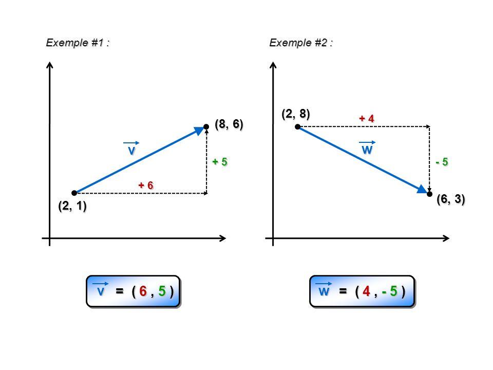 Norme = Grandeur du vecteur (toujours positif) Norme = Grandeur du vecteur (toujours positif) (x 1, y 1 ) (x 2, y 2 ) v x y || v || 2 = ( x) 2 + ( y) 2 Par Pythagore : || v || = ( x) 2 + ( y) 2