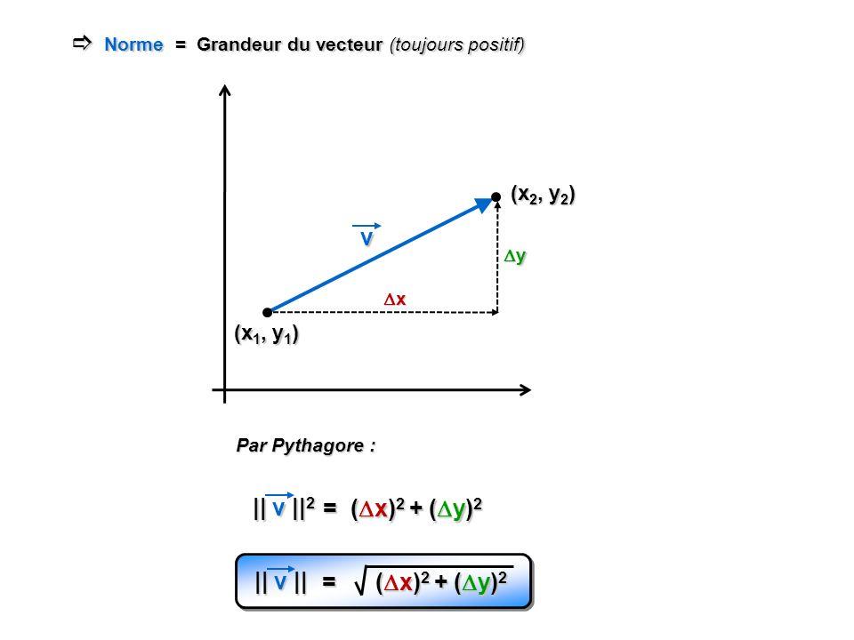 Norme = Grandeur du vecteur (toujours positif) Norme = Grandeur du vecteur (toujours positif) (x 1, y 1 ) (x 2, y 2 ) v x y || v || 2 = ( x) 2 + ( y)