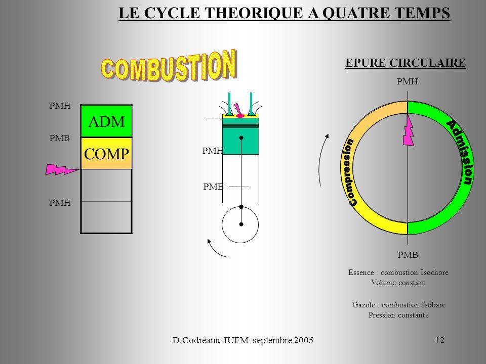 D.Codréanu IUFM septembre 200512 PMH PMB PMH ADM PMB PMH PMB PMH COMP EPURE CIRCULAIRE Essence : combustion Isochore Volume constant Gazole : combusti