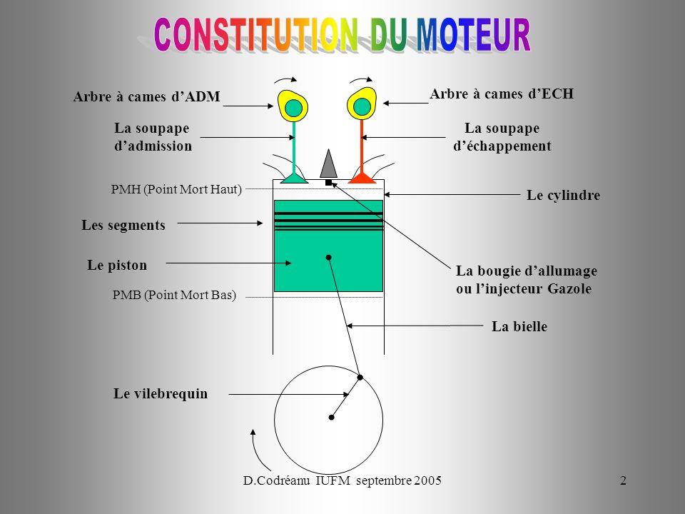 D.Codréanu IUFM septembre 200553 PMH PMB PMH PMB ADM COMP ADM C Dét ECH COMP C Dét ADM COMP Cyl N°1Cyl N°2Cyl N°3Cyl N°4