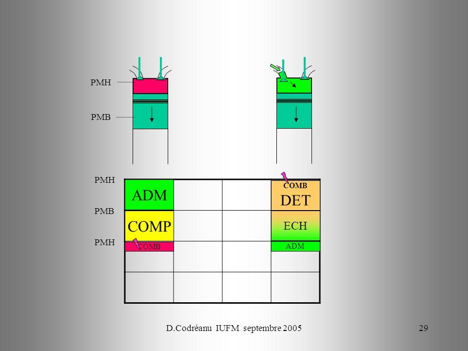 D.Codréanu IUFM septembre 200529 PMH PMB PMH COMP ADM PMB PMH COMB ADM ECH COMB DET