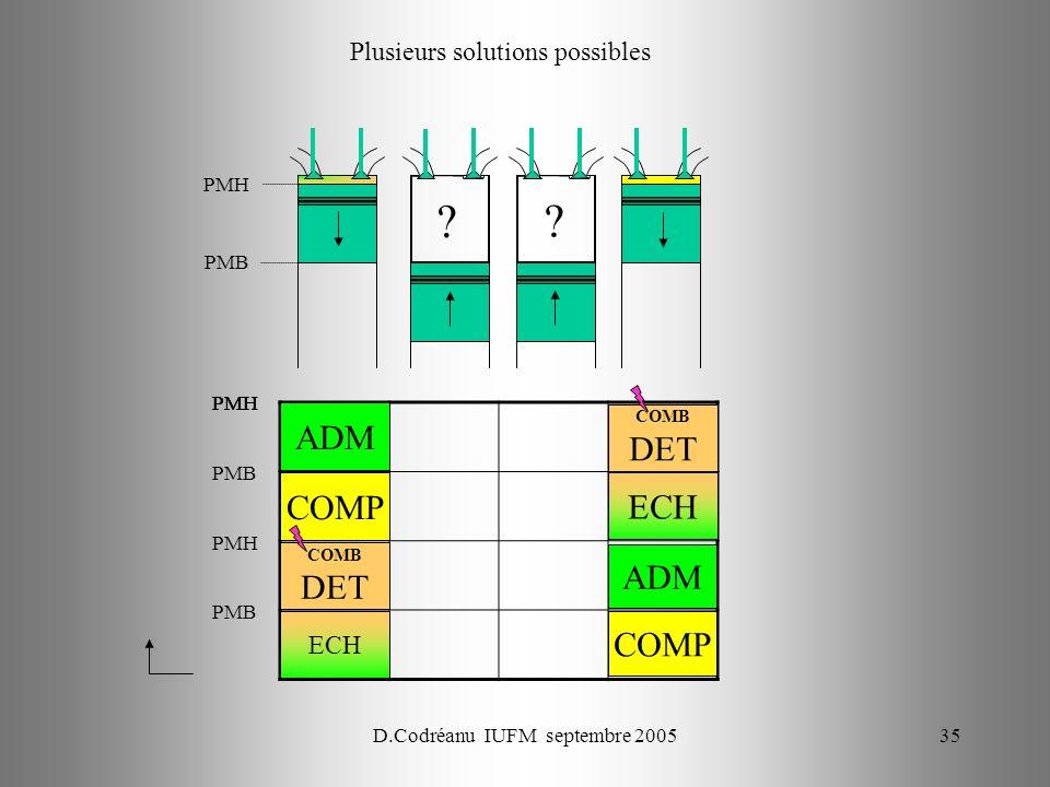 D.Codréanu IUFM septembre 200535 PMH PMB PMH ECH PMH COMP ADM PMB PMH COMB DET PMB COMP ADM ECH COMB DET Plusieurs solutions possibles .