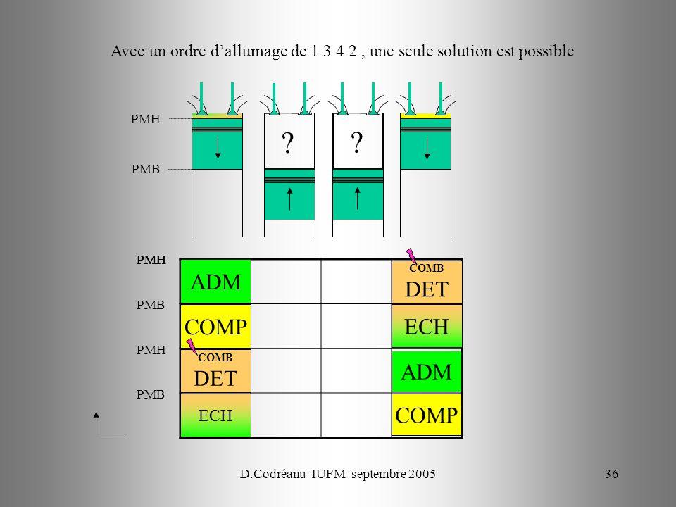 D.Codréanu IUFM septembre 200536 PMH PMB PMH ECH PMH COMP ADM PMB PMH COMB DET PMB COMP ADM ECH COMB DET ? ? Avec un ordre dallumage de 1 3 4 2, une s