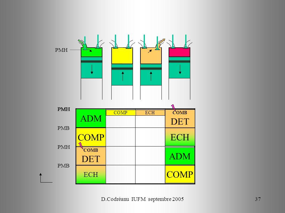 D.Codréanu IUFM septembre 200537 PMH ECH PMH COMP ADM PMB PMH COMB DET PMB COMP ADM ECH COMB DET PMH ECHCOMP