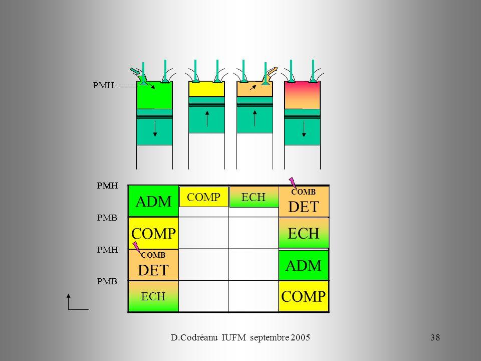 D.Codréanu IUFM septembre 200538 PMH ECH PMH COMP ADM PMB PMH COMB DET PMB COMP ADM ECH COMB DET COMP ECH