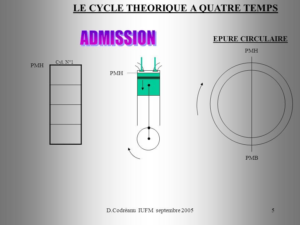 D.Codréanu IUFM septembre 200576 ECH ADM COMB DET COMP ECH ADM COMP COMB DET COMP ADM ECH COMB DET AAC 0° 90° 180° 270° 360° Réglage du jeu entre AAC et poussoir : Lorsque le Cyl N°1 est en pleine ouverture ECH 180° (avec 1 – 3 – 4 - 2) lADM du 3 est à 180° donc réglable.