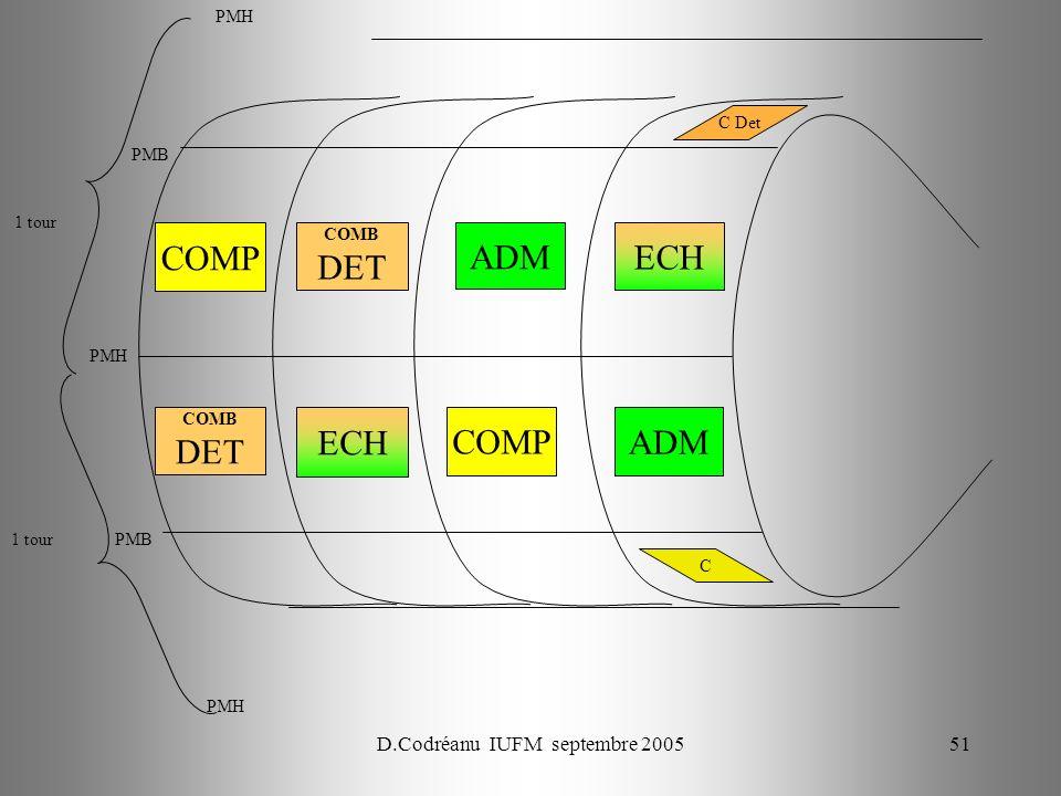 D.Codréanu IUFM septembre 200551 COMP COMB DET ADM ECH COMB DET ADM COMP ECH PMH PMB PMH PMB 1 tour PMH C Det C