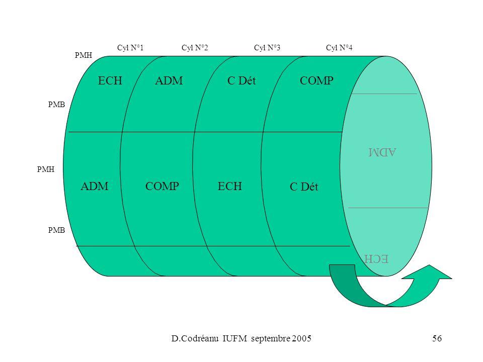 D.Codréanu IUFM septembre 200556 PMH PMB PMH PMB ADM C Dét ECHCOMP ADM COMP Cyl N°1Cyl N°2Cyl N°3Cyl N°4 ECHC DétADM ECH