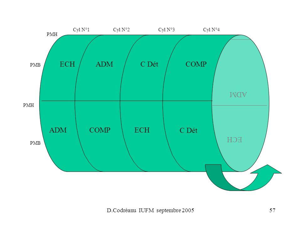 D.Codréanu IUFM septembre 200557 PMH PMB PMH PMB Cyl N°1Cyl N°2Cyl N°3Cyl N°4 ADM C Dét ECHCOMP ADM COMPECHC DétADM ECH
