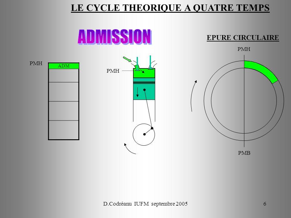 D.Codréanu IUFM septembre 200577 ECH ADM COMB DET COMP ECH ADM COMP COMB DET COMP ADM ECH COMB DET AAC 0° 90° 180° 270° 360° Réglage du jeu entre AAC et poussoir : Lorsque le Cyl N°1 est en pleine ouverture ECH 180° (avec 1 – 3 – 4 - 2) lADM du 3 est à 180° donc réglable.