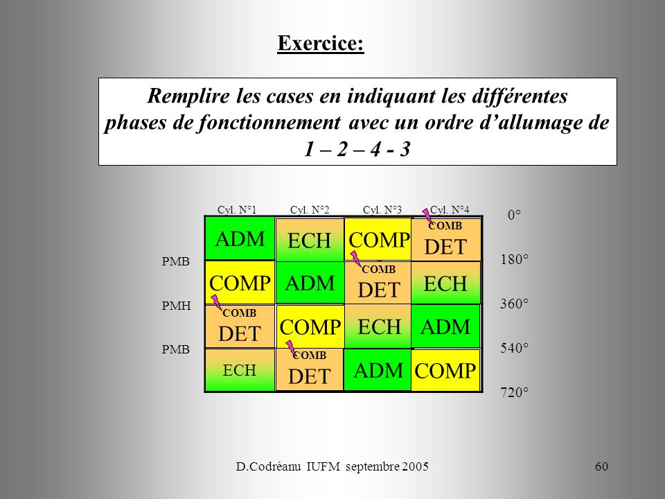 D.Codréanu IUFM septembre 200560 Cyl. N°1 Cyl. N°2 Cyl. N°3 Cyl. N°4 Remplire les cases en indiquant les différentes phases de fonctionnement avec un