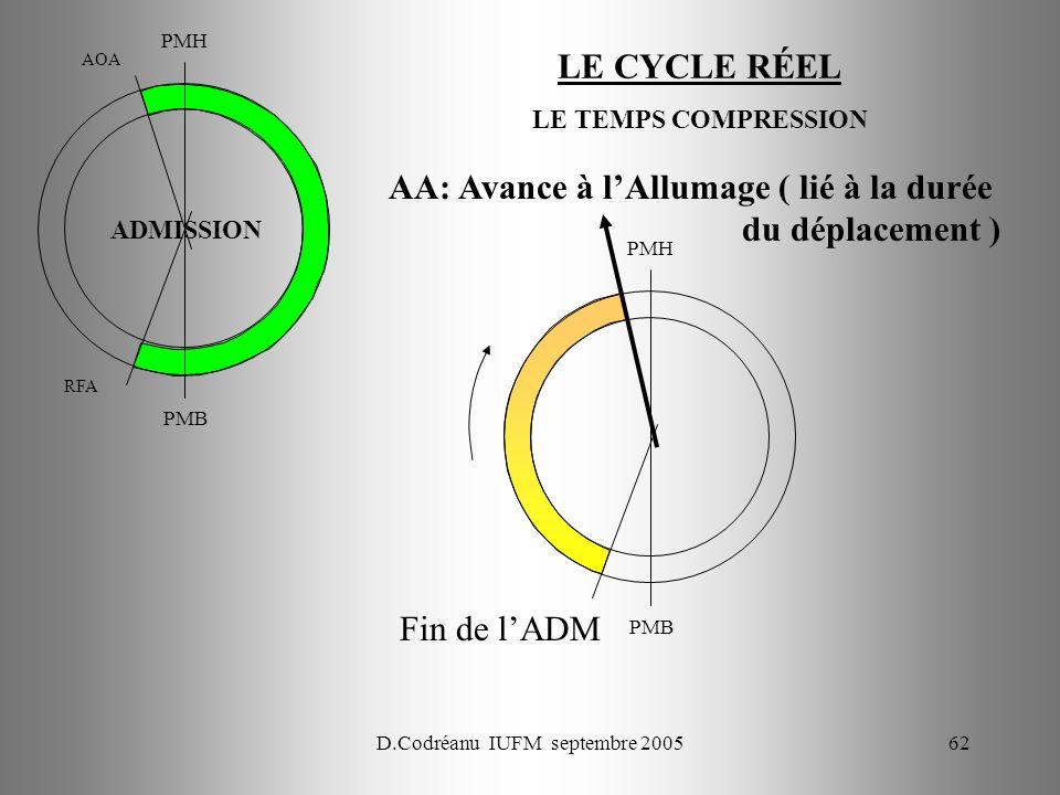 D.Codréanu IUFM septembre 200562 PMH PMB AOA RFA PMH PMB Fin de lADM AA: Avance à lAllumage ( lié à la durée du déplacement ) ADMISSION LE TEMPS COMPRESSION LE CYCLE RÉEL