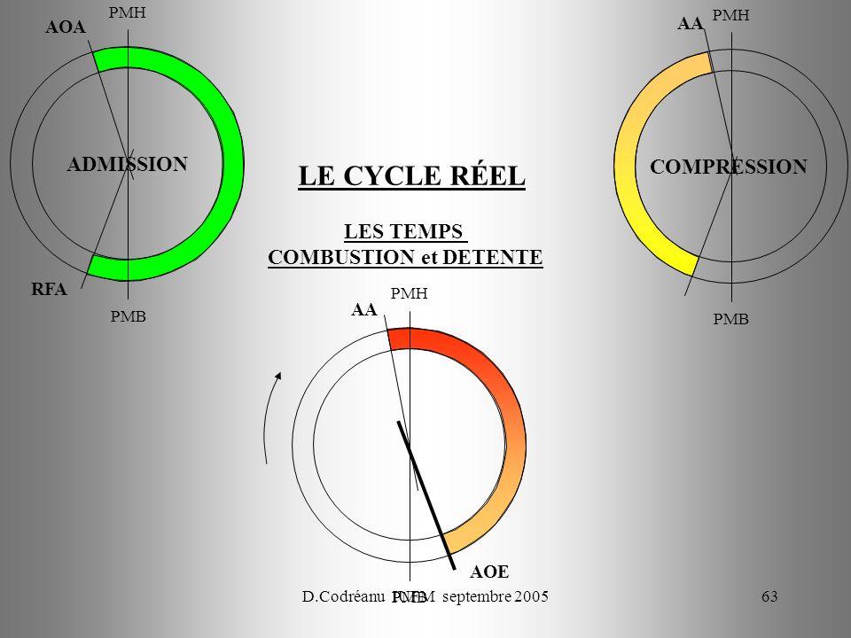 D.Codréanu IUFM septembre 200563 PMH PMB LES TEMPS COMBUSTION et DETENTE AOA RFA PMH PMB AA PMH PMB AOE AA ADMISSION COMPRESSION LE CYCLE RÉEL