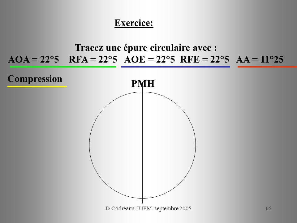 D.Codréanu IUFM septembre 200565 Exercice: Tracez une épure circulaire avec : AOA = 22°5 RFA = 22°5 AOE = 22°5 RFE = 22°5 AA = 11°25 Compression PMH