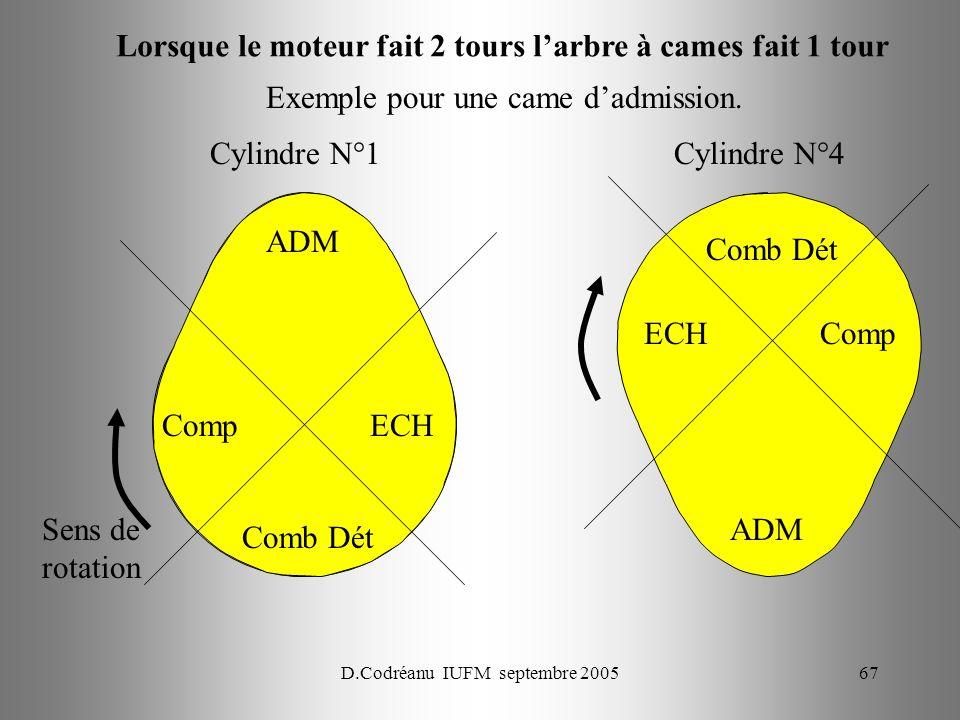 D.Codréanu IUFM septembre 200567 Exemple pour une came dadmission. Sens de rotation ADM Comp Comb Dét ECH Cylindre N°1 ADM Comp Comb Dét ECH Cylindre