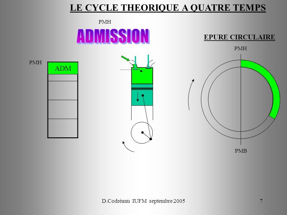 D.Codréanu IUFM septembre 20057 PMH PMB PMH ADM EPURE CIRCULAIRE LE CYCLE THEORIQUE A QUATRE TEMPS
