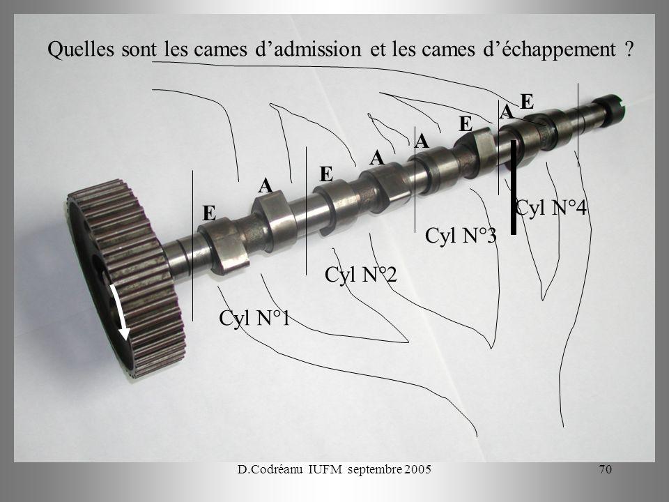 D.Codréanu IUFM septembre 200570 Quelles sont les cames dadmission et les cames déchappement ? E A A E E E A A Cyl N°1 Cyl N°2 Cyl N°3 Cyl N°4