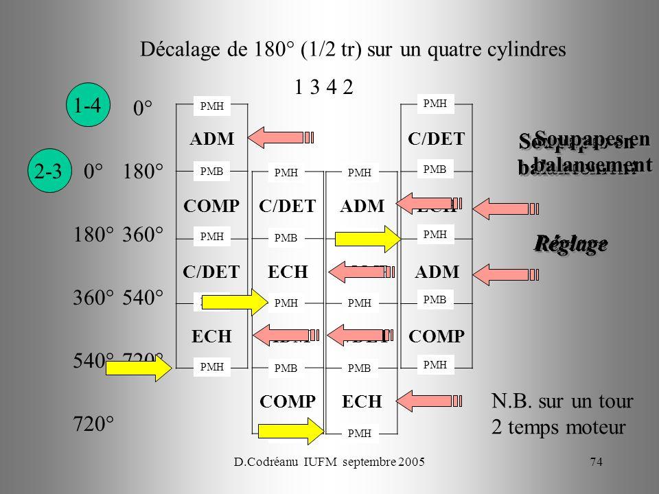 D.Codréanu IUFM septembre 200574 ADM COMP C/DET ECH Décalage de 180° (1/2 tr) sur un quatre cylindres C/DET ECH ADM COMP ADM COMP C/DET ECH C/DET ECH