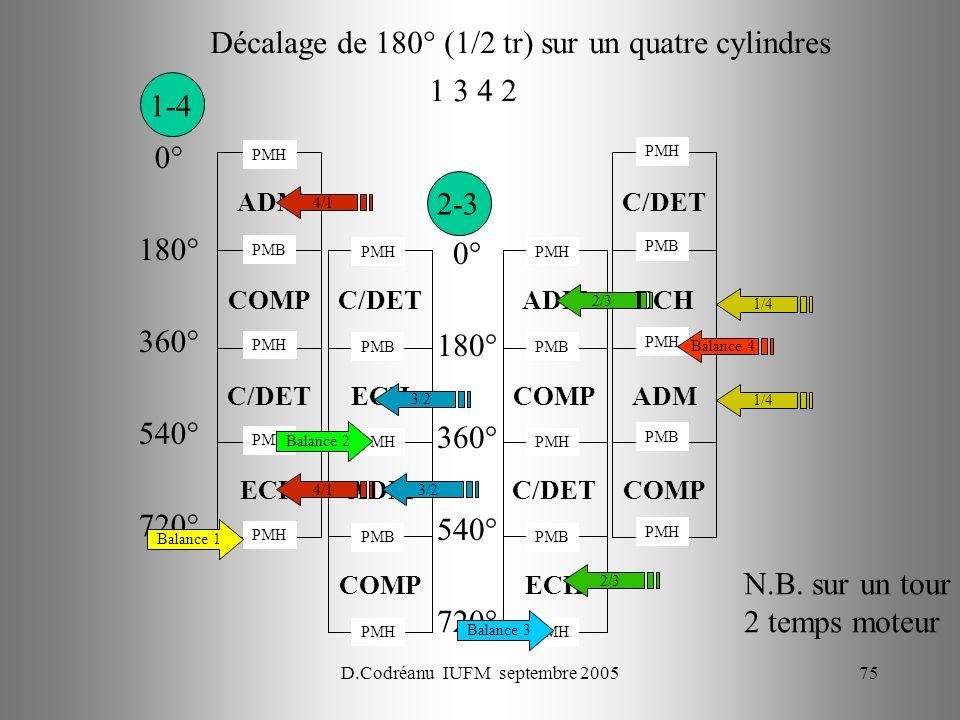 D.Codréanu IUFM septembre 200575 ECH C/DET COMP ADM Décalage de 180° (1/2 tr) sur un quatre cylindres COMP ADM ECH C/DET ECH C/DET COMP ADM COMP ADM E