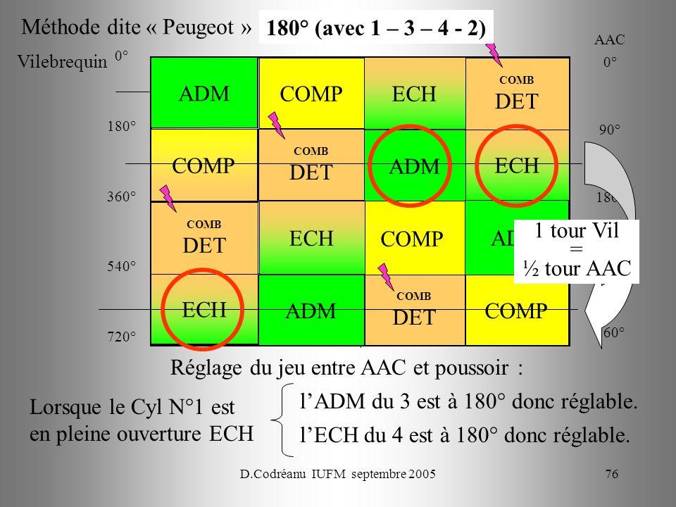 D.Codréanu IUFM septembre 200576 ECH ADM COMB DET COMP ECH ADM COMP COMB DET COMP ADM ECH COMB DET AAC 0° 90° 180° 270° 360° Réglage du jeu entre AAC