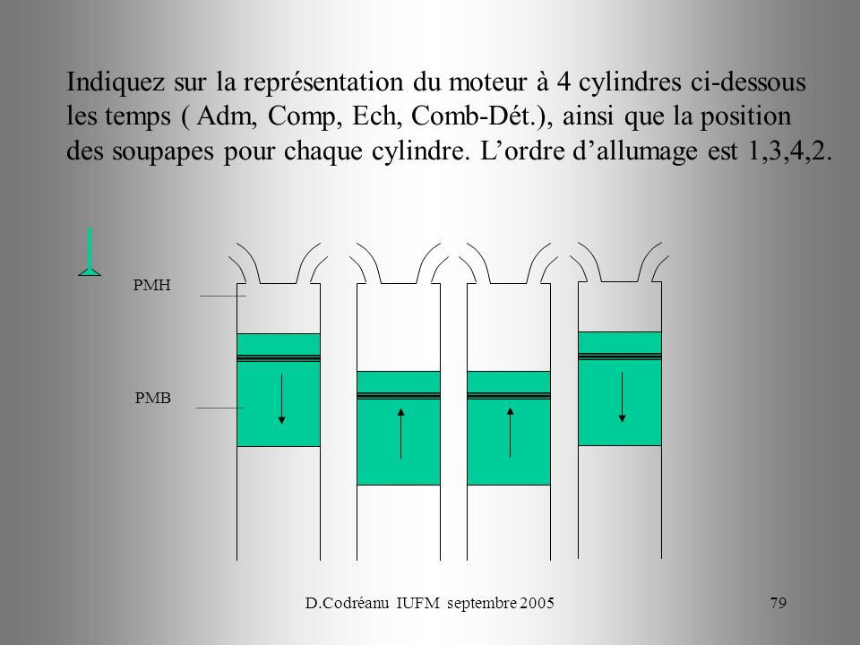 D.Codréanu IUFM septembre 200579 PMH PMB Indiquez sur la représentation du moteur à 4 cylindres ci-dessous les temps ( Adm, Comp, Ech, Comb-Dét.), ainsi que la position des soupapes pour chaque cylindre.