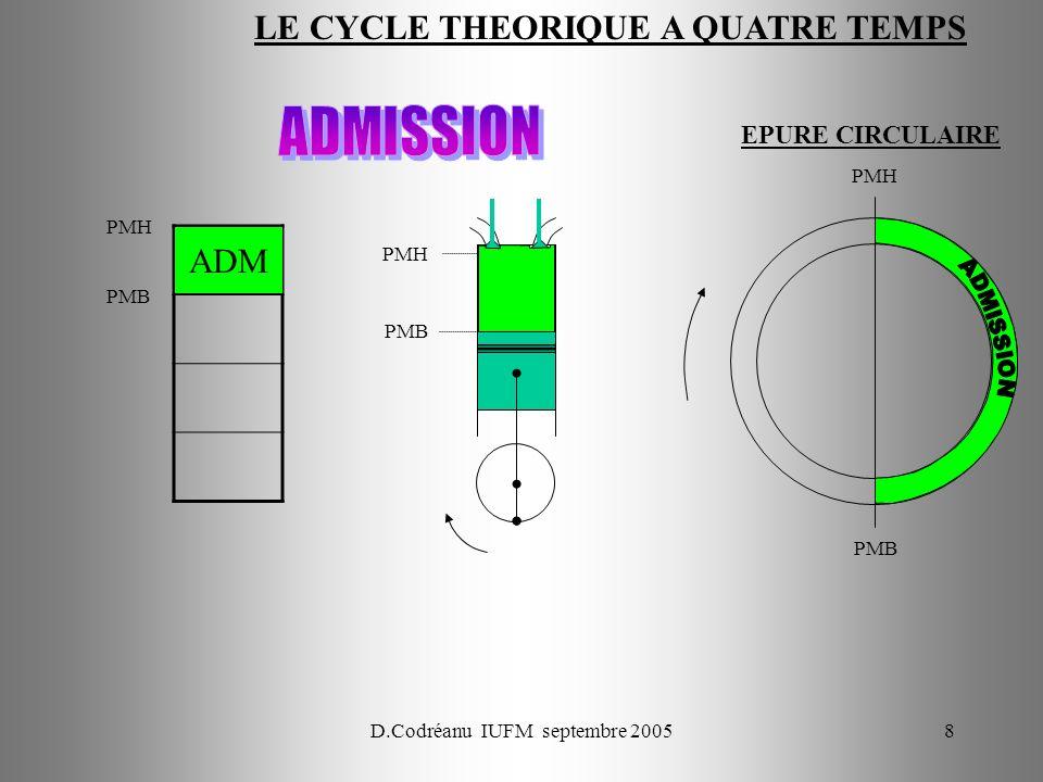 D.Codréanu IUFM septembre 200569 Cylindre N°1 Lorsque le moteur fait 2 tours larbre à cames fait 1 tour ADM Sens de rotation ADM Soupape dADM ECH