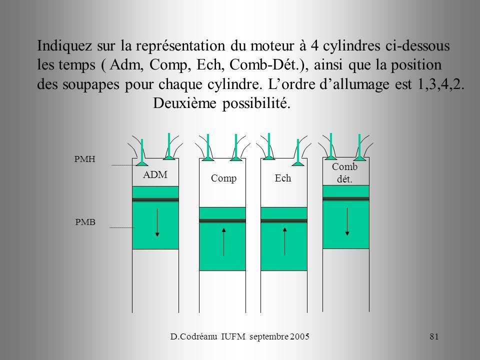 D.Codréanu IUFM septembre 200581 PMH PMB Indiquez sur la représentation du moteur à 4 cylindres ci-dessous les temps ( Adm, Comp, Ech, Comb-Dét.), ainsi que la position des soupapes pour chaque cylindre.