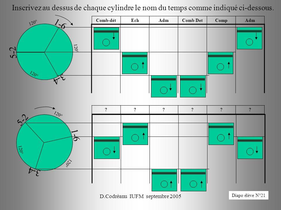 D.Codréanu IUFM septembre 200582 1-6 3-4 5-2 120° ?????? Inscrivez au dessus de chaque cylindre le nom du temps comme indiqué ci-dessous. 1-6 3-4 5-2