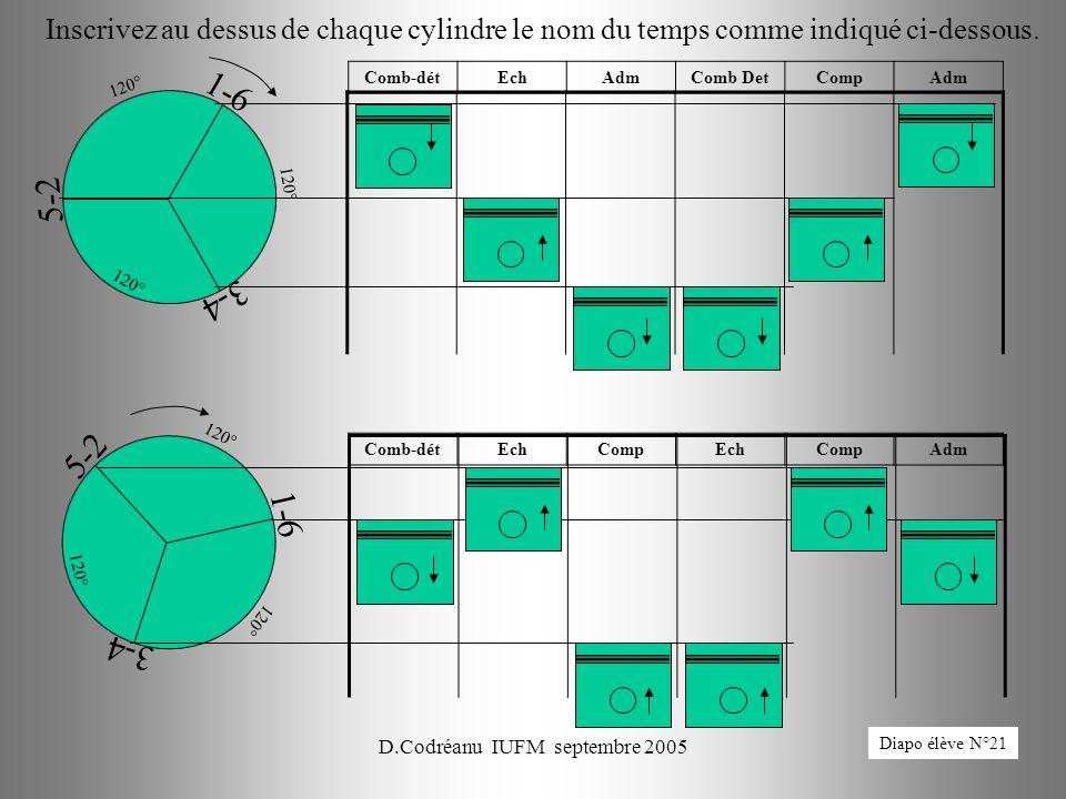 D.Codréanu IUFM septembre 200583 1-6 3-4 5-2 120° Inscrivez au dessus de chaque cylindre le nom du temps comme indiqué ci-dessous. 1-6 3-4 5-2 120° Co