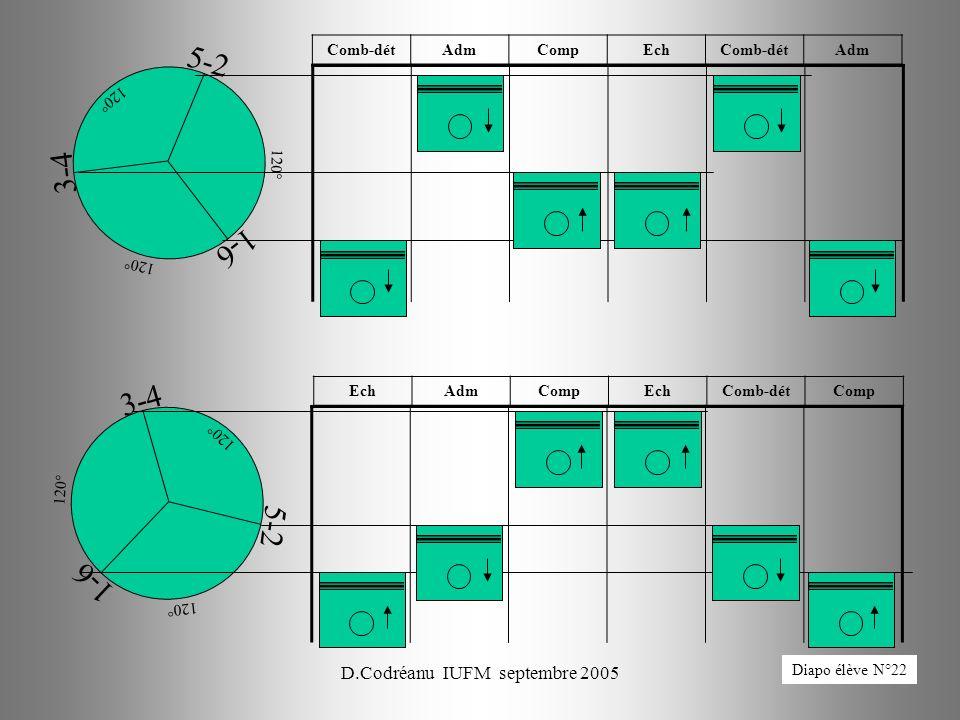 D.Codréanu IUFM septembre 200584 1-6 3-4 5-2 120° EchAdmCompEchComb-détComp 1-6 3-4 5-2 120° Comb-détAdmCompEchComb-détAdm Diapo élève N°22