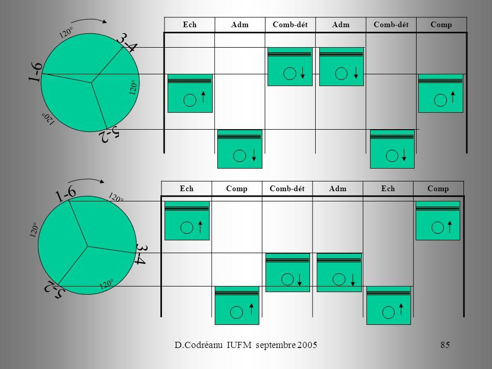 D.Codréanu IUFM septembre 200585 1-6 3-4 5-2 120° EchCompComb-détAdmEchComp 1-6 3-4 5-2 120° EchAdmComb-détAdmComb-détComp