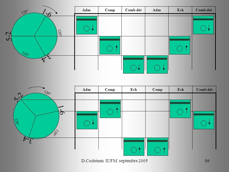 D.Codréanu IUFM septembre 200586 1-6 3-4 5-2 120° AdmCompEchCompEchComb-dét 1-6 3-4 5-2 120° AdmCompComb-détAdmEchComb-dét